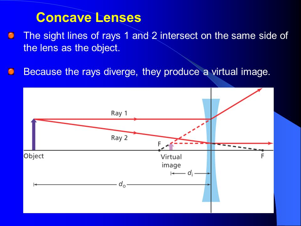 Concave Lenses The sight lines of rays 1 and 2 intersect on the same side of the lens as the object.