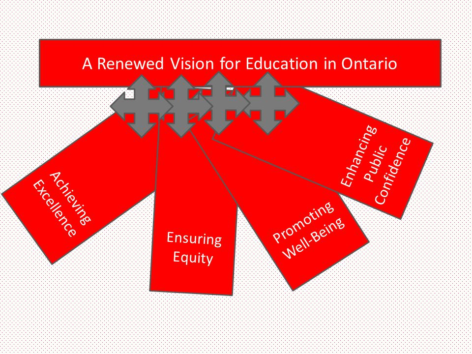 A Renewed Vision for Education in Ontario