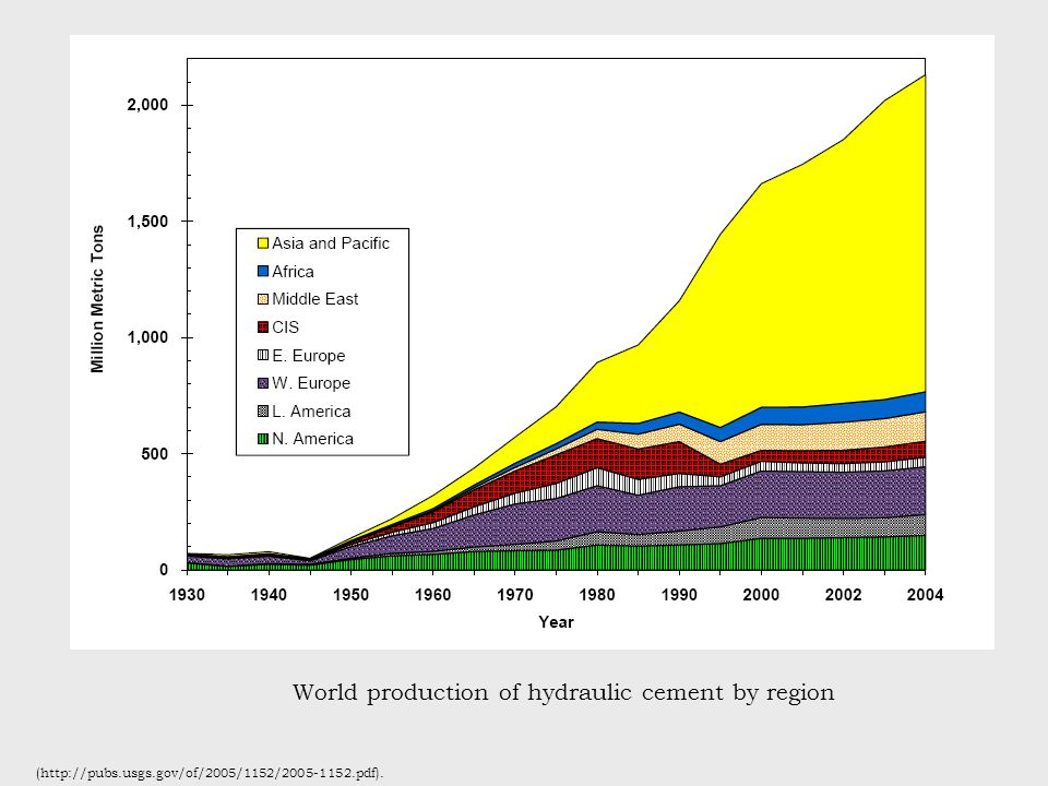 World production of hydraulic cement by region