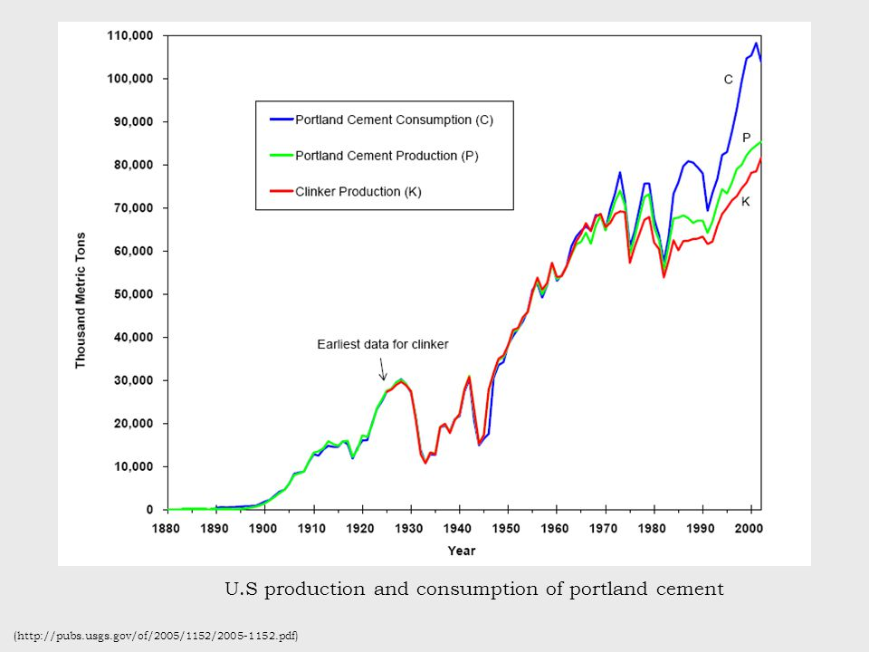 U.S production and consumption of portland cement