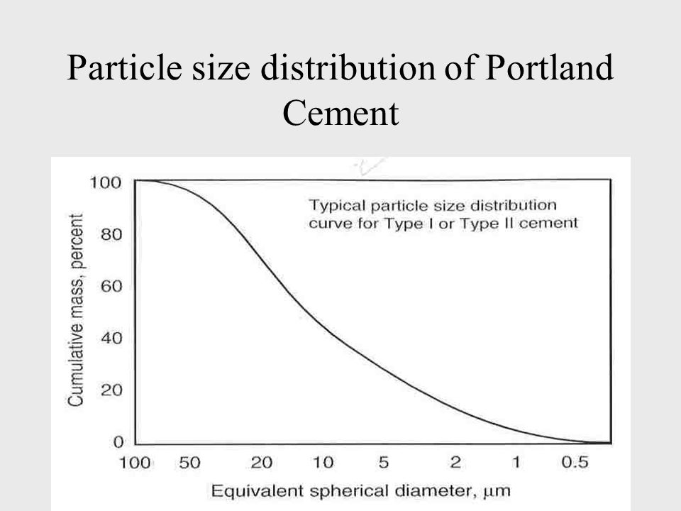 Particle size distribution of Portland Cement