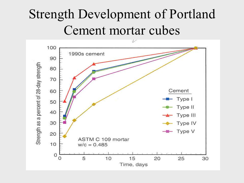 Strength Development of Portland Cement mortar cubes