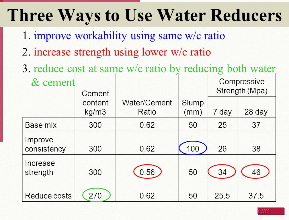Three Ways to Use Water Reducers