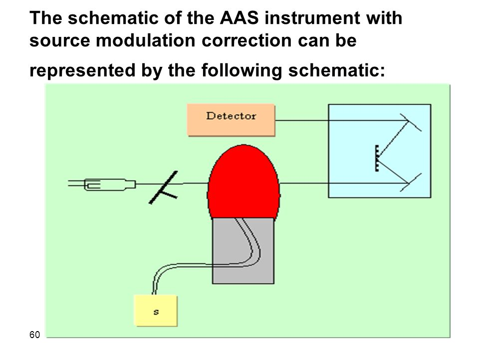 The schematic of the AAS instrument with source modulation correction can be represented by the following schematic: