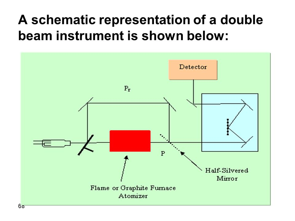 A schematic representation of a double beam instrument is shown below: