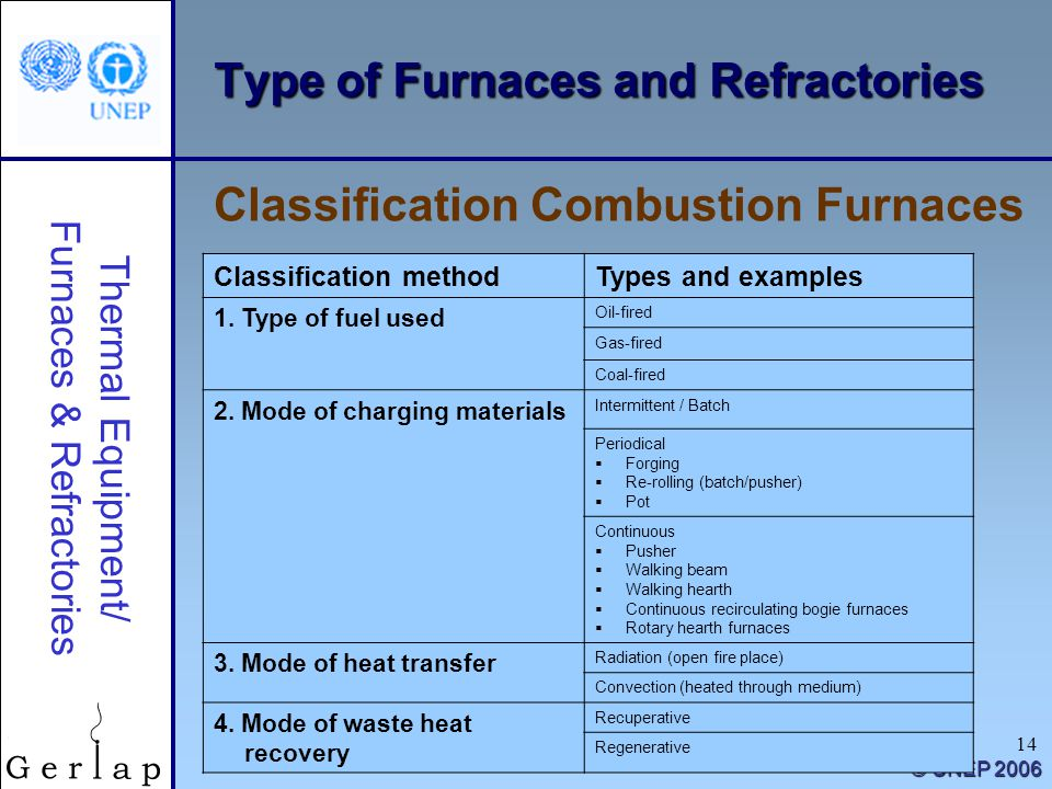 Fuel Furnaces And Refractories By Op Download