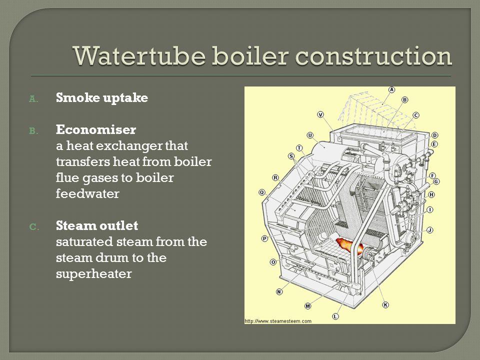 Watertube Boiler. - ppt video online download