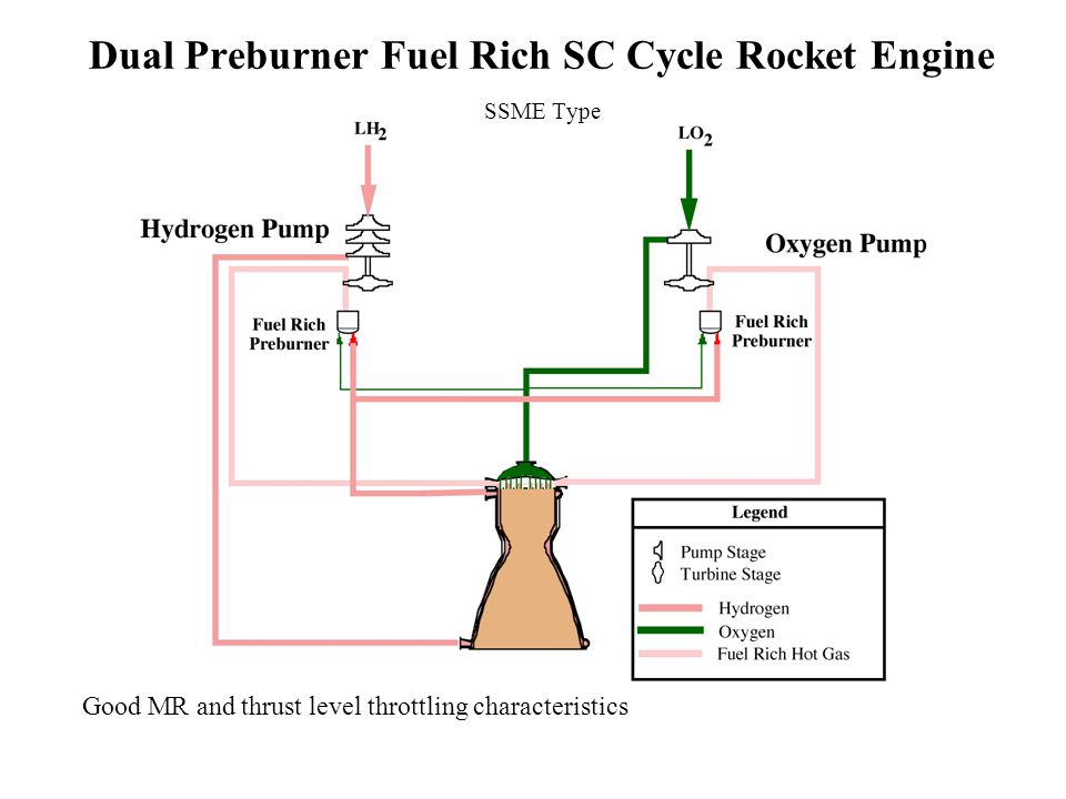 Liquid Rocket Engine Cycles Ppt Video Online Download. Dual Preburner Fuel Rich Sc Cycle Rocket Engine Ssme Type. Wiring. Rocket Engine Pump Diagram At Scoala.co
