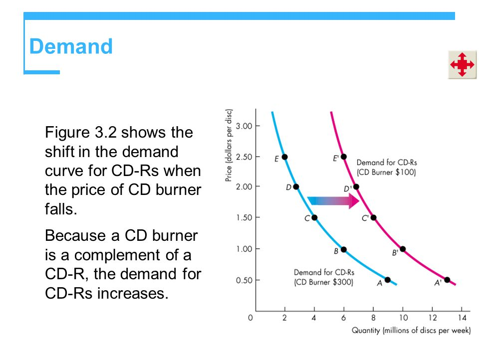 Demand Figure 3.2 shows the shift in the demand curve for CD-Rs when the price of CD burner falls.
