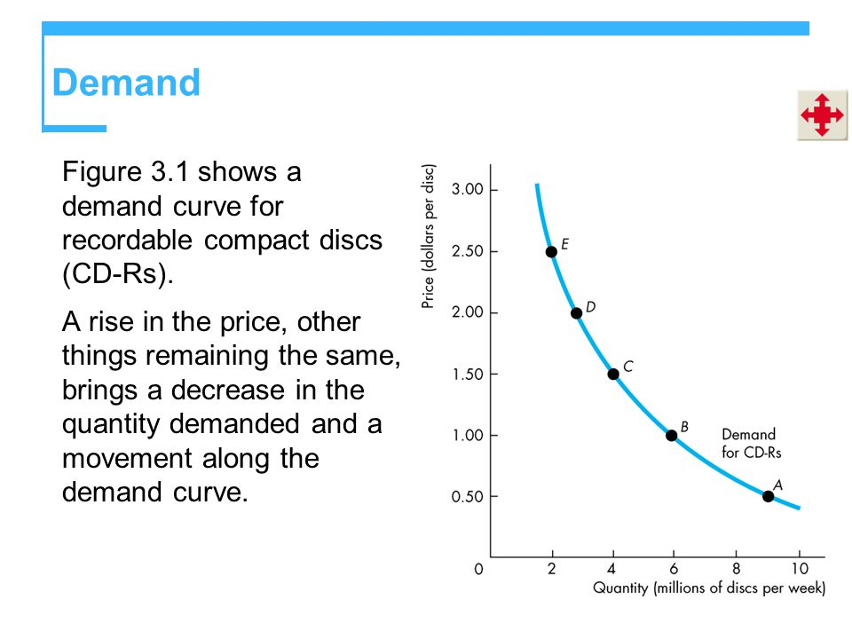 Demand Figure 3.1 shows a demand curve for recordable compact discs (CD-Rs).