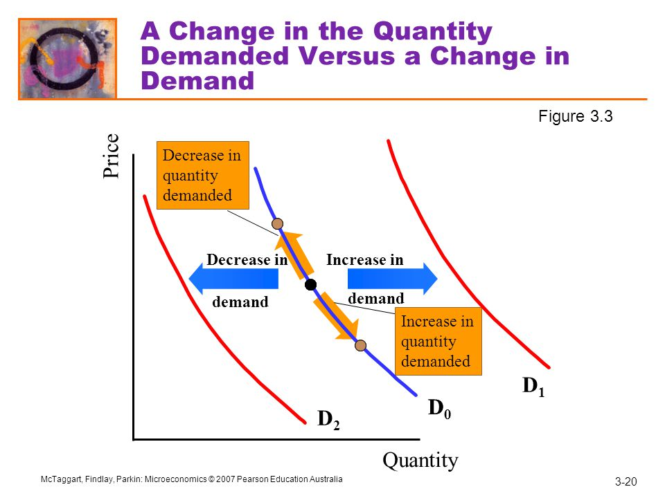 A Change in the Quantity Demanded Versus a Change in Demand