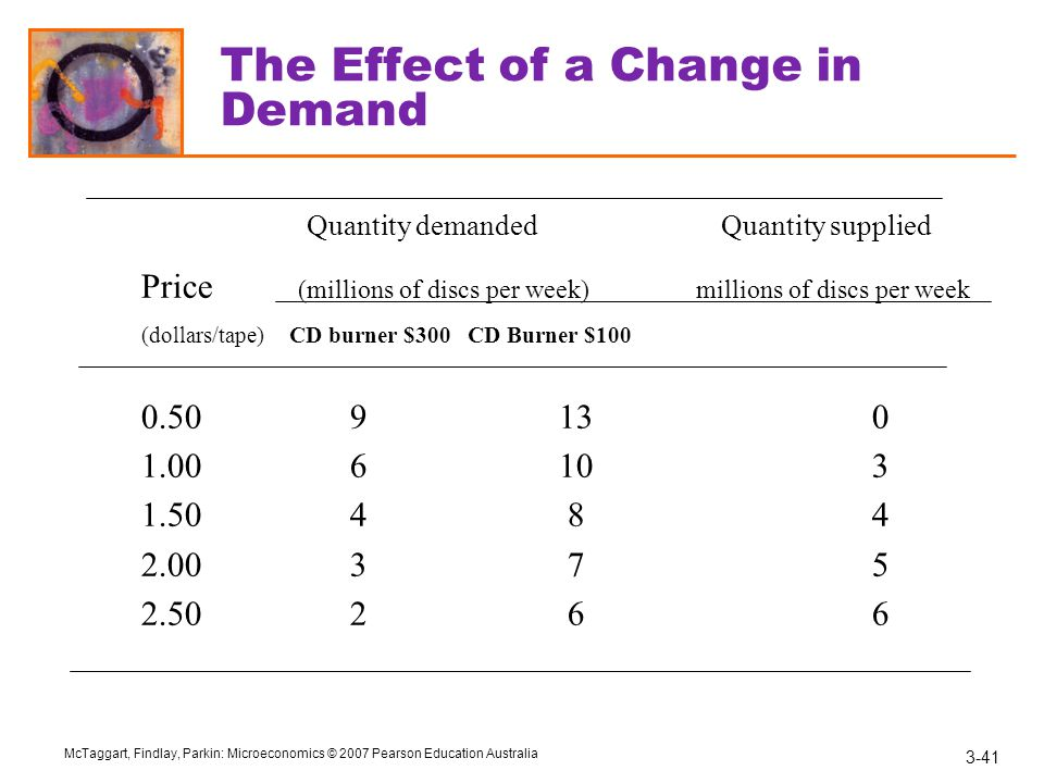The Effect of a Change in Demand