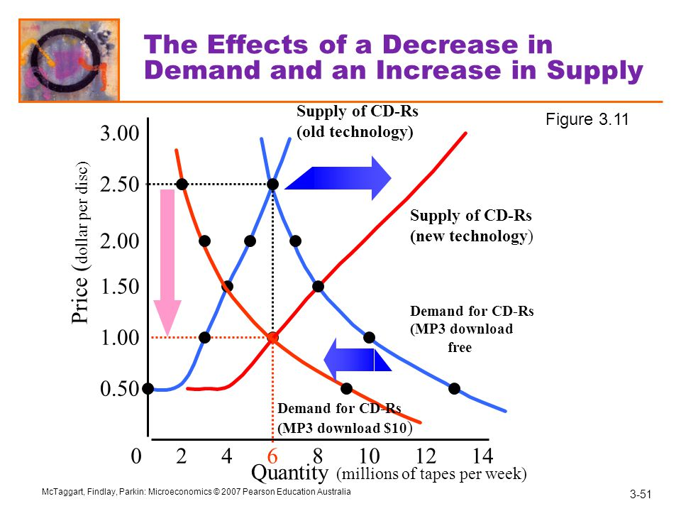The Effects of a Decrease in Demand and an Increase in Supply