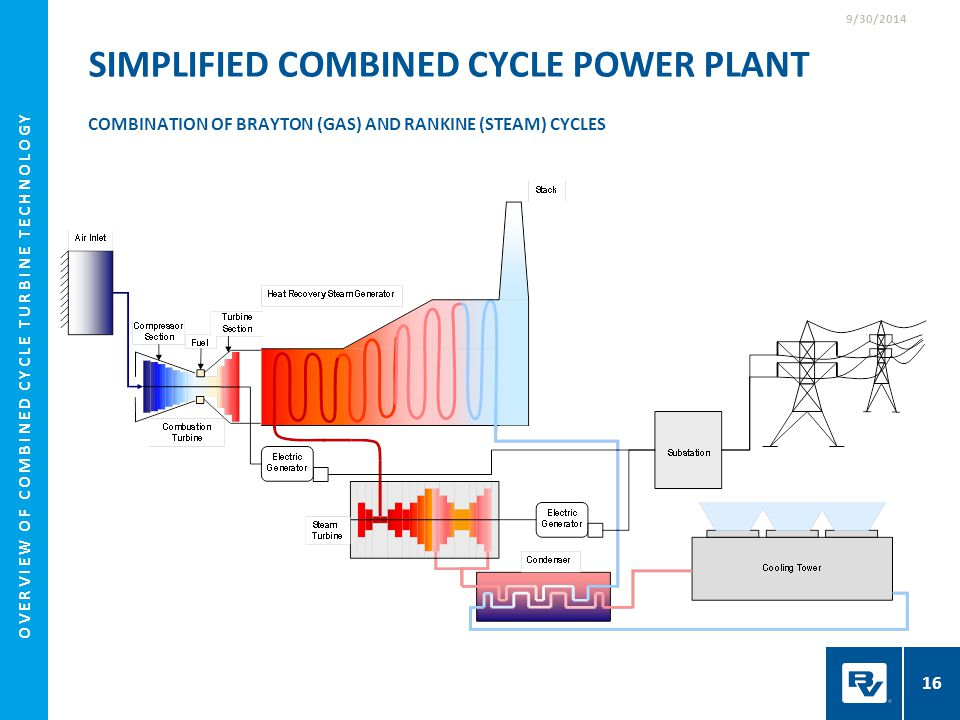 Overview Of Combined Cycle Turbine Technology Ppt Download