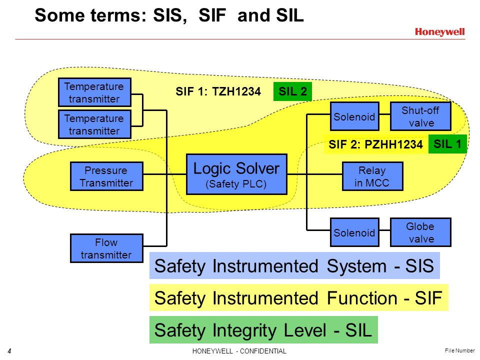 Functional Safety Demystified Ppt Video Online Download