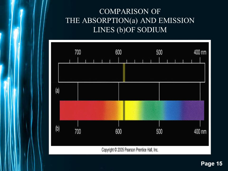 COMPARISON OF THE ABSORPTION(a) AND EMISSION LINES (b)OF SODIUM