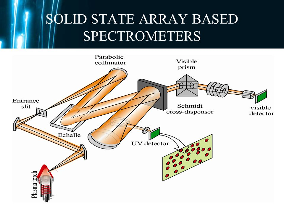 SOLID STATE ARRAY BASED SPECTROMETERS