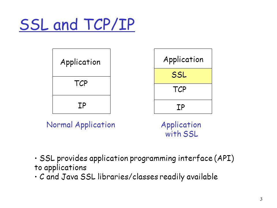 SSL: Secure Sockets Layer - ppt video online download