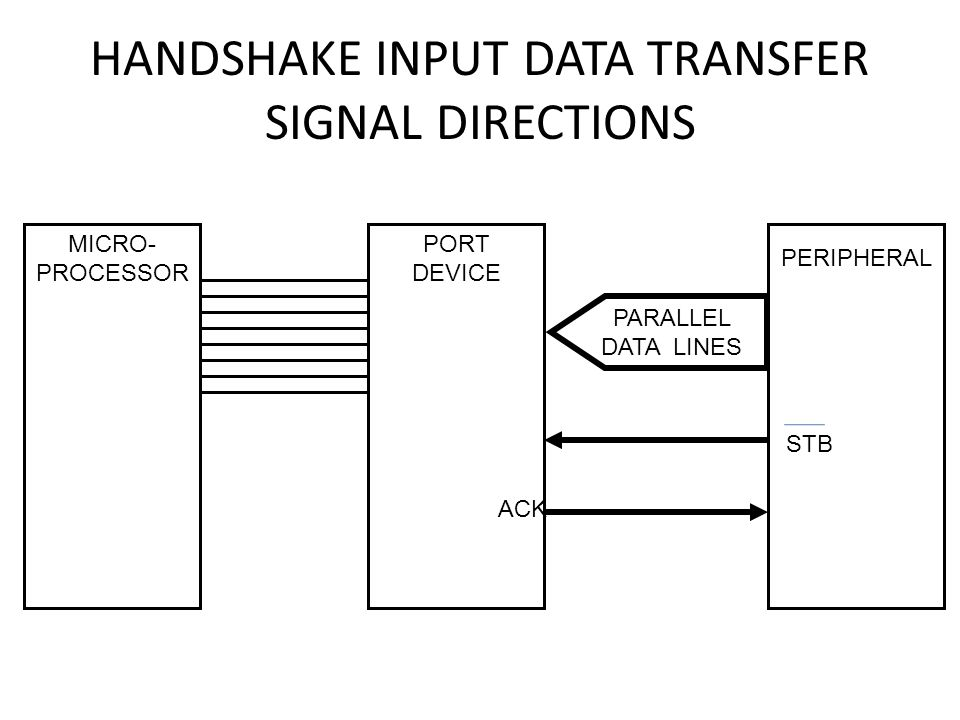 HANDSHAKE INPUT DATA TRANSFER SIGNAL DIRECTIONS