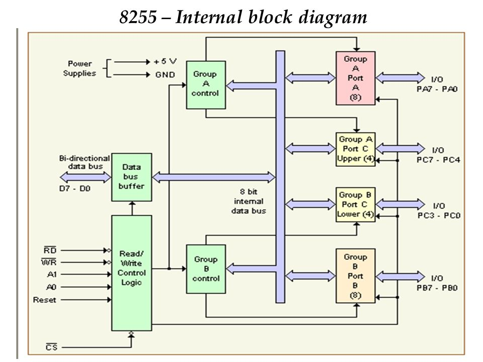 8255 – Internal block diagram