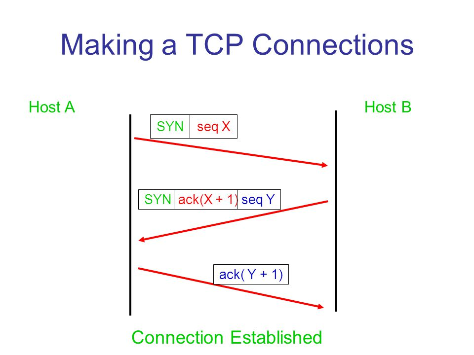 Making a TCP Connections