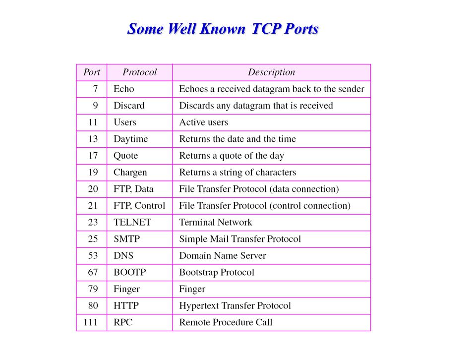 Some Well Known TCP Ports
