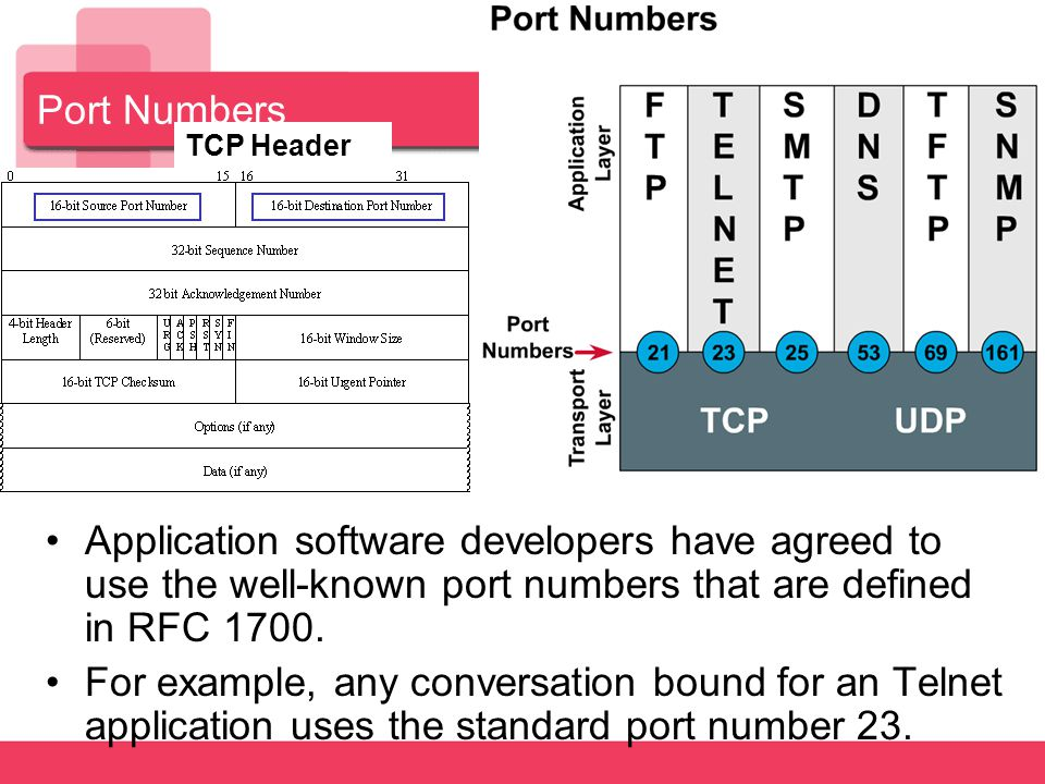 Port Numbers TCP Header. Application software developers have agreed to use the well-known port numbers that are defined in RFC