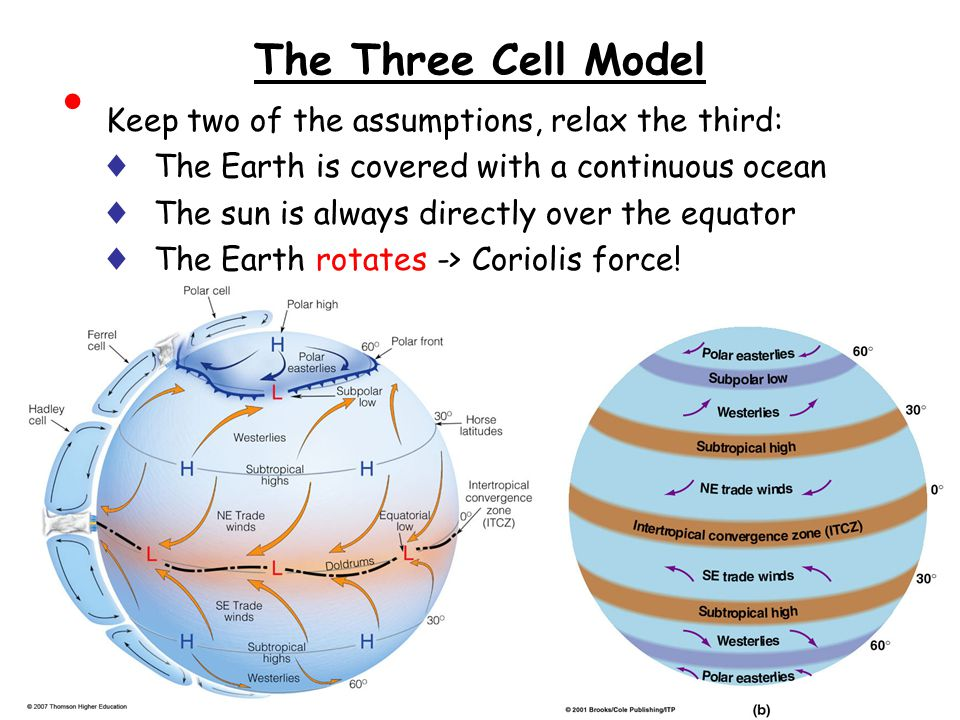The Three Cell Model Keep two of the assumptions, relax the third: