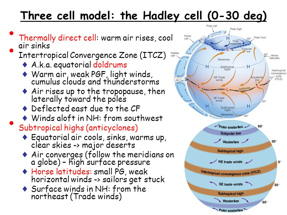 Three cell model: the Hadley cell (0-30 deg)