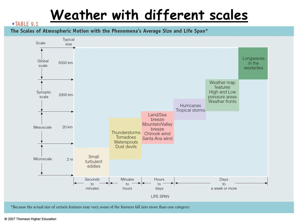 Weather with different scales