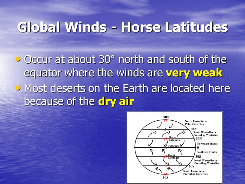 Global Winds - Horse Latitudes