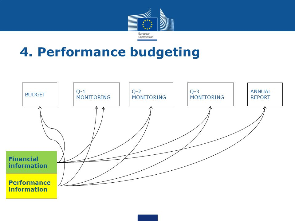 4. Performance budgeting