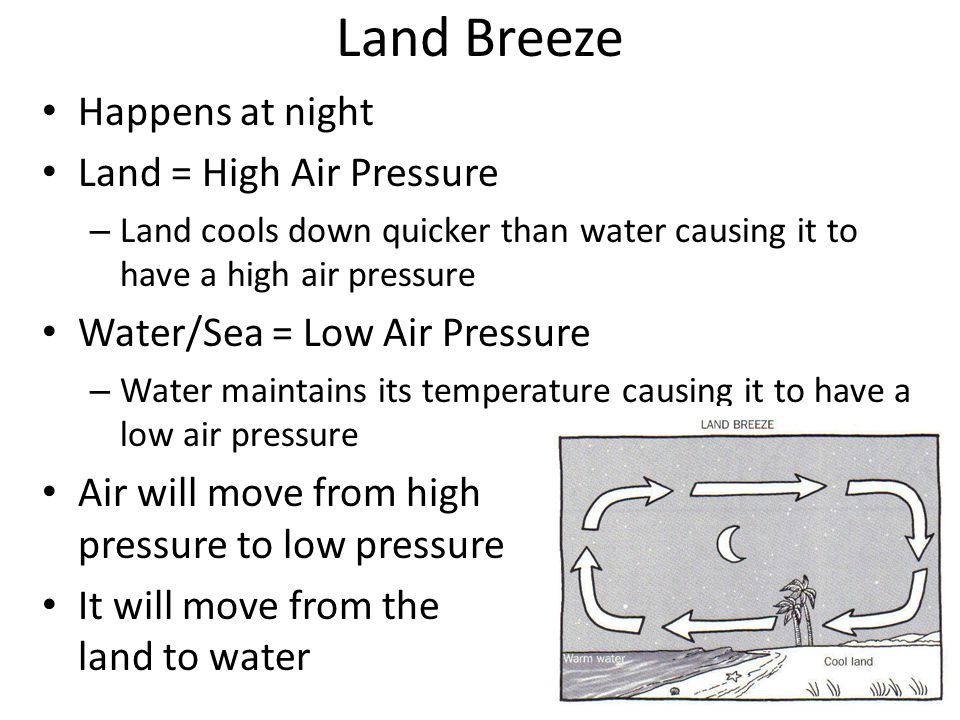Land Breeze Happens at night Land = High Air Pressure