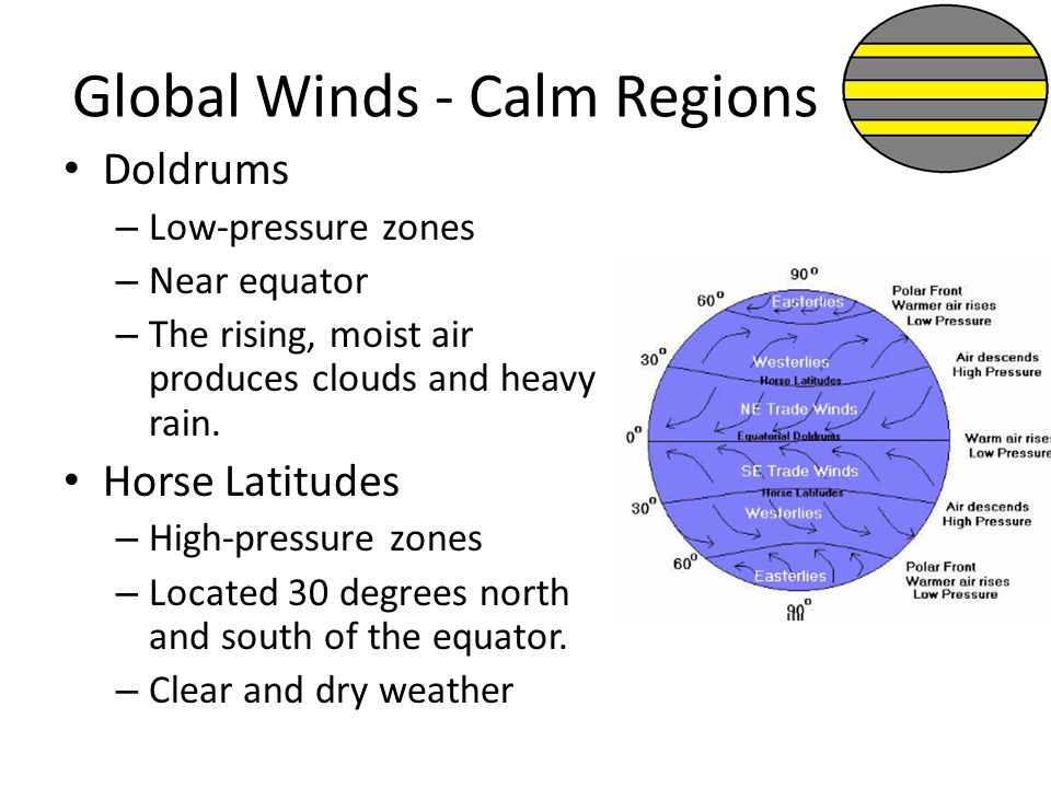 Global Winds - Calm Regions