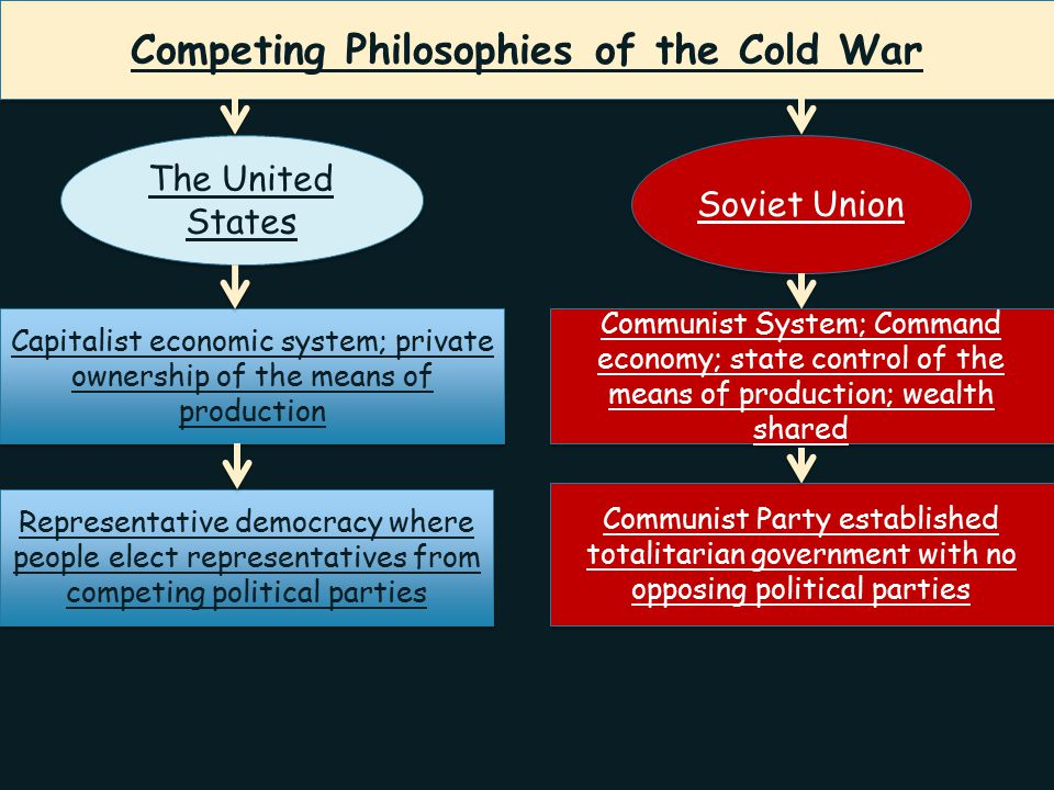 Competing Philosophies of the Cold War
