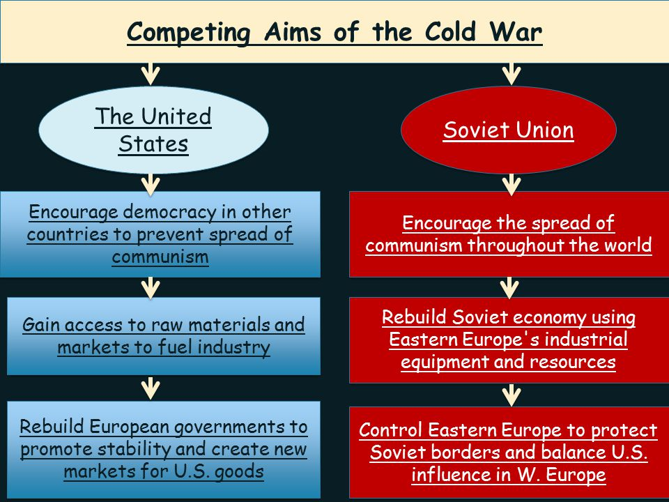 Competing Aims of the Cold War