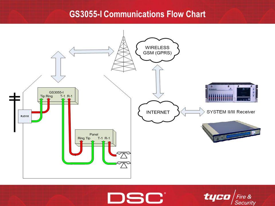 gs3055-i gsm universal wireless alarm communicator
