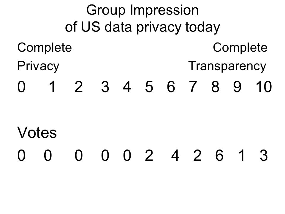 Group Impression of US data privacy today