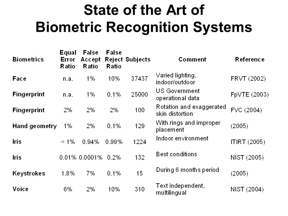 State of the Art of Biometric Recognition Systems