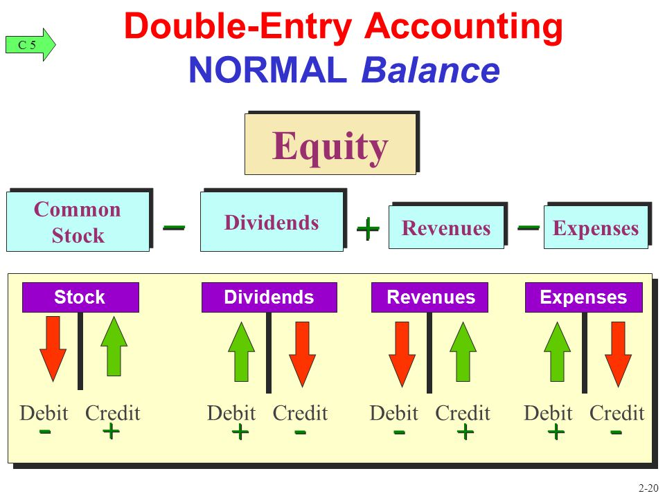 Double-Entry Accounting NORMAL Balance