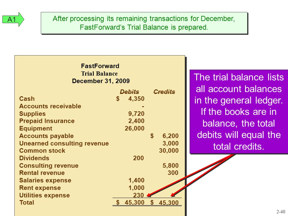 A1 After processing its remaining transactions for December, FastForward's Trial Balance is prepared.