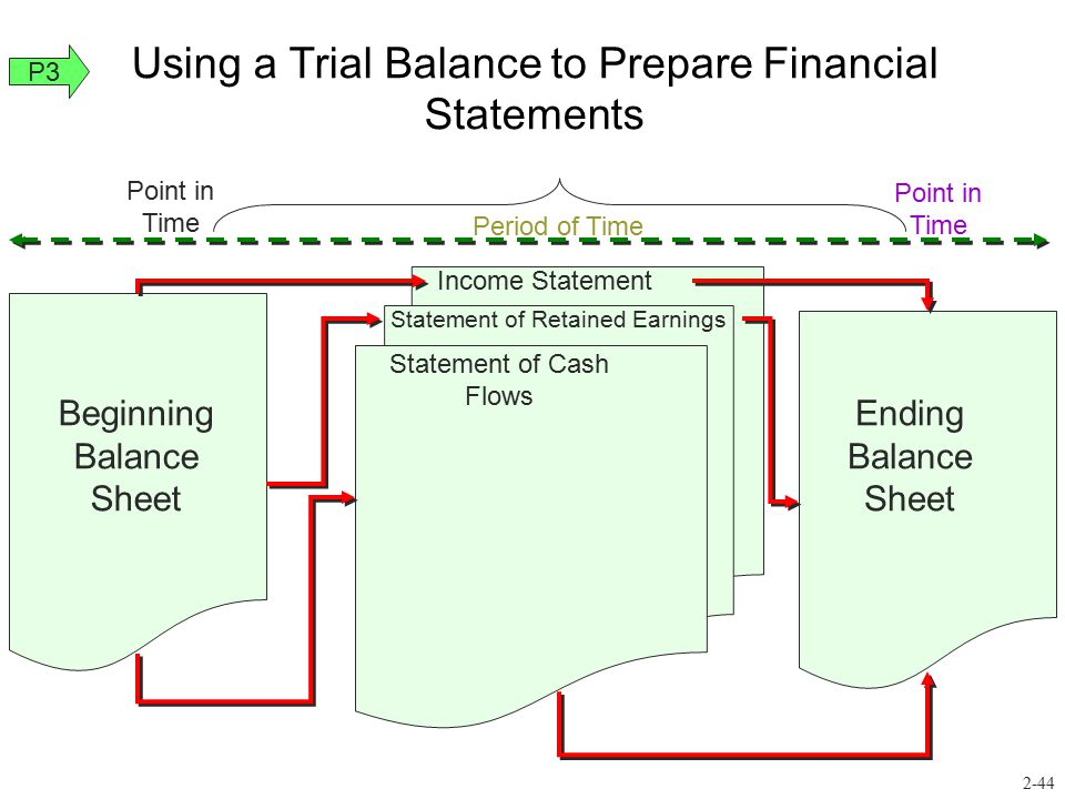 Using a Trial Balance to Prepare Financial Statements