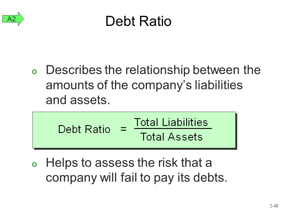 Debt Ratio A2. Describes the relationship between the amounts of the company's liabilities and assets.
