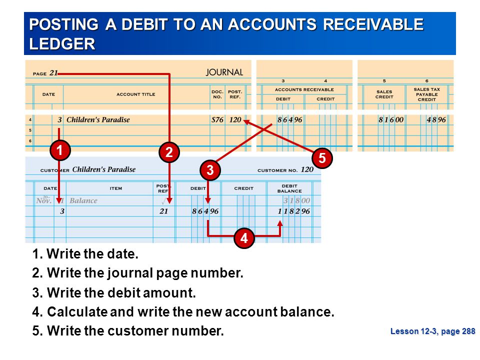 POSTING A DEBIT TO AN ACCOUNTS RECEIVABLE LEDGER