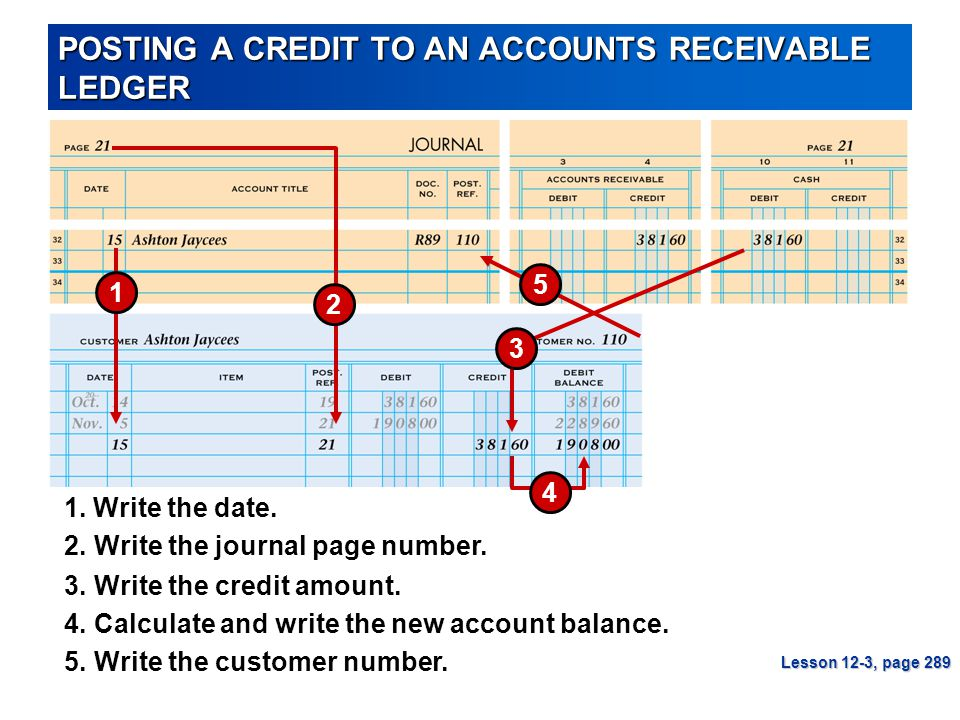 POSTING A CREDIT TO AN ACCOUNTS RECEIVABLE LEDGER