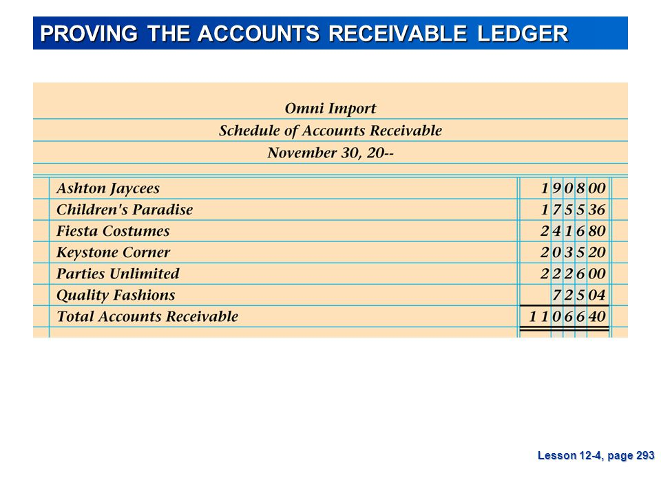 PROVING THE ACCOUNTS RECEIVABLE LEDGER