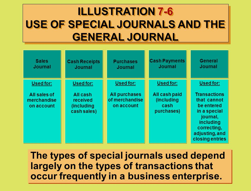 ILLUSTRATION 7-6 USE OF SPECIAL JOURNALS AND THE GENERAL JOURNAL