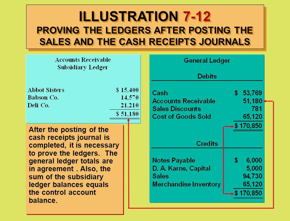 ILLUSTRATION 7-12 PROVING THE LEDGERS AFTER POSTING THE SALES AND THE CASH RECEIPTS JOURNALS