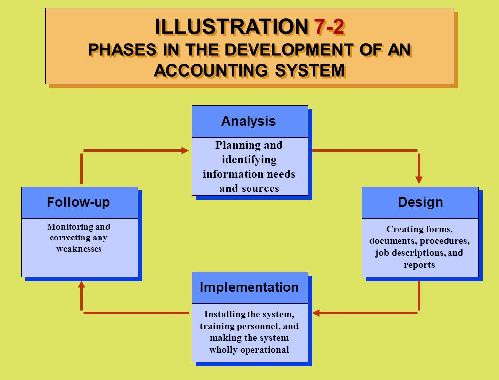 ILLUSTRATION 7-2 PHASES IN THE DEVELOPMENT OF AN ACCOUNTING SYSTEM