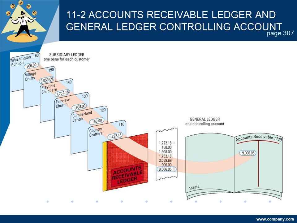 11-2 ACCOUNTS RECEIVABLE LEDGER AND GENERAL LEDGER CONTROLLING ACCOUNT